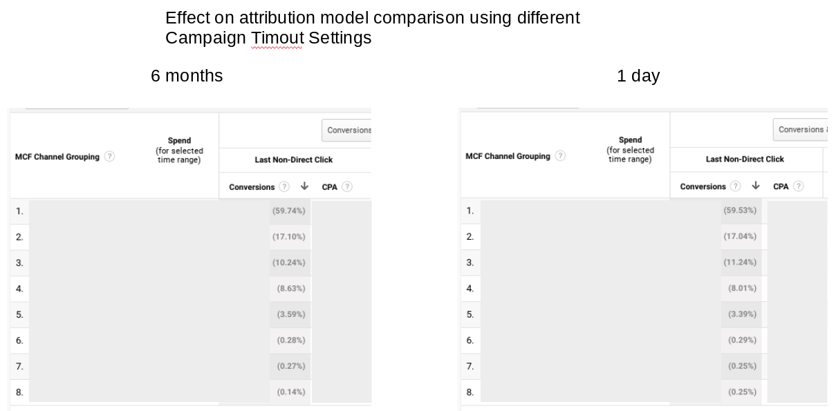 Campaign timeout settings impact on attribution model comparison reports